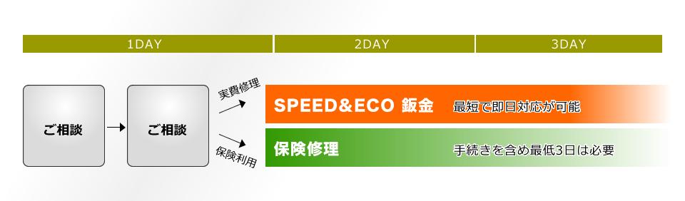 ご相談 ご相談 実費修理 保険利用 SPEED&ECO 鈑金 最短で即日対応が可能 保険修理 手続きを含め最低3日は必要